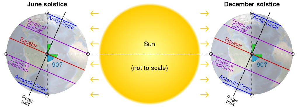 Earth's axial tilt during solstices